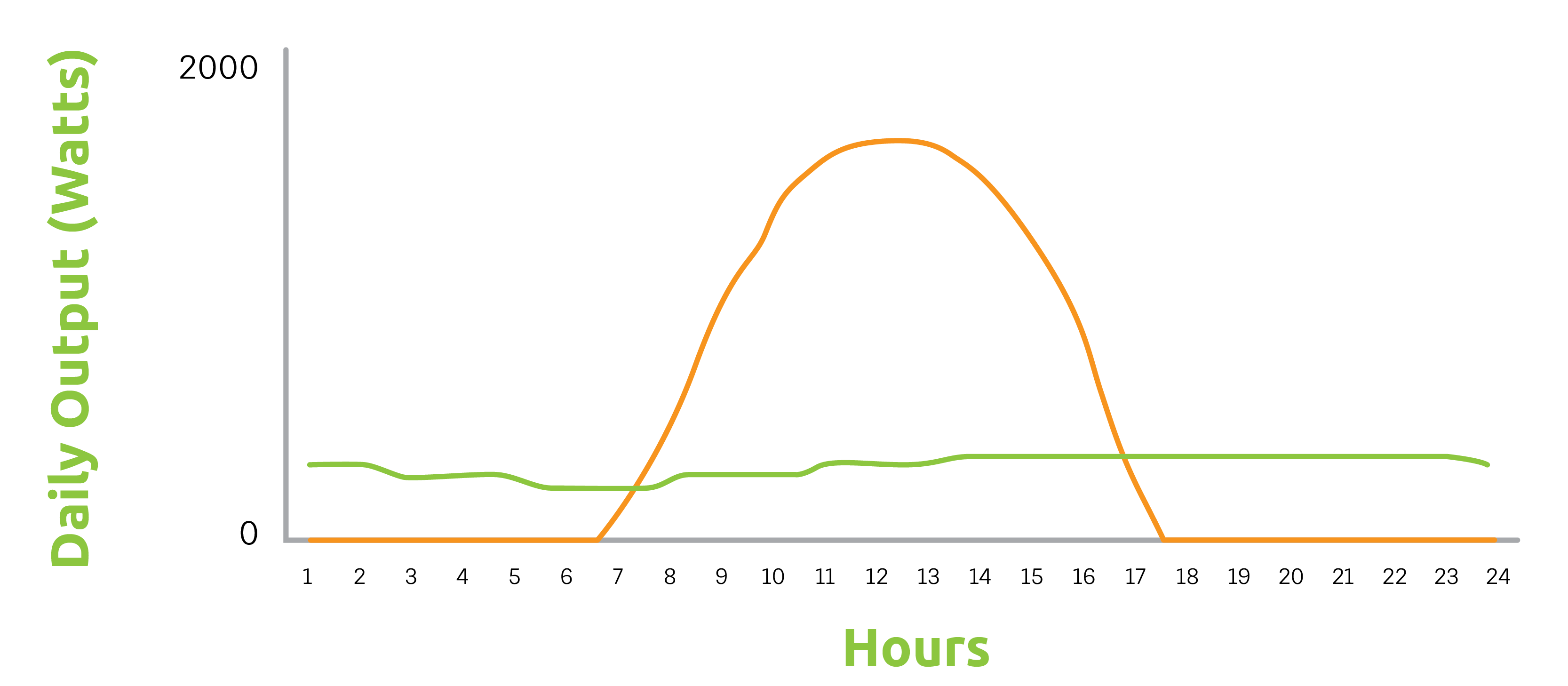 Hybrid Hourly Comparison
