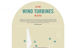 How wind turbines work